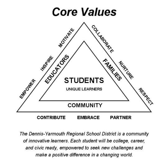 Graphic for Dennis-Yarmouth Core Values