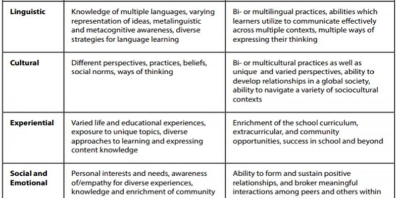 Assets of Multilingual Learners